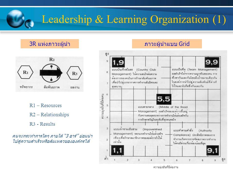 Leadership & Learning Organization (1) 3R แห่งภาวะผู้นำภาวะผู้นำแบบ Grid ความมุ่งมั่นที่มีต่องาน R1 – Resources R2 – Relationships R3 - Results คนจะกระทำการใดๆ ภายใต้ 3 อาร์ ย่อมนำ ไปสู่ความสำเร็จหรือล้มเหลวขององค์กรได้