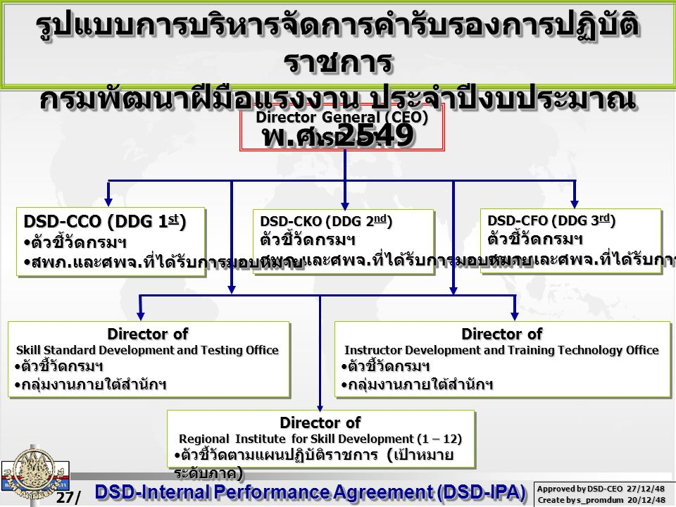 27/ 02/ 49 DSD-Internal Performance Agreement (DSD-IPA) Create by s_promdum 20/12/48 Approved by DSD-CEO 27/12/48 (Director General) DSD-CEODSD-CEO รองอธิบดี / ผอ.