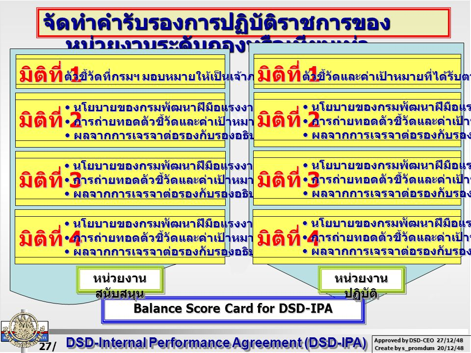 27/ 02/ 49 DSD-Internal Performance Agreement (DSD-IPA) Create by s_promdum 20/12/48 Approved by DSD-CEO 27/12/48 จัดทำคำรับรองการปฏิบัติราชการของ หน่