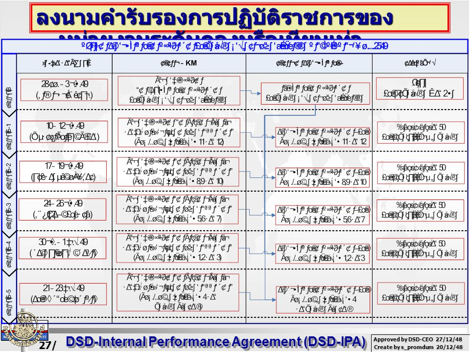 27/ 02/ 49 DSD-Internal Performance Agreement (DSD-IPA) Create by s_promdum 20/12/48 Approved by DSD-CEO 27/12/48 ลงนามคำรับรองการปฏิบัติราชการของ หน่