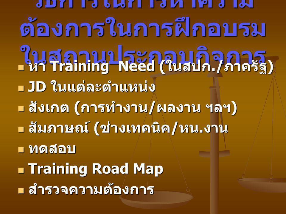 วิธีการในการหาความ ต้องการในการฝึกอบรม ในสถานประกอบกิจการ หา Training Need (ในสปก./ภาครัฐ) หา Training Need (ในสปก./ภาครัฐ) JD ในแต่ละตำแหน่ง JD ในแต่ละตำแหน่ง สังเกต (การทำงาน/ผลงาน ฯลฯ) สังเกต (การทำงาน/ผลงาน ฯลฯ) สัมภาษณ์ (ช่างเทคนิค/หน.งาน สัมภาษณ์ (ช่างเทคนิค/หน.งาน ทดสอบ ทดสอบ Training Road Map Training Road Map สำรวจความต้องการ สำรวจความต้องการ
