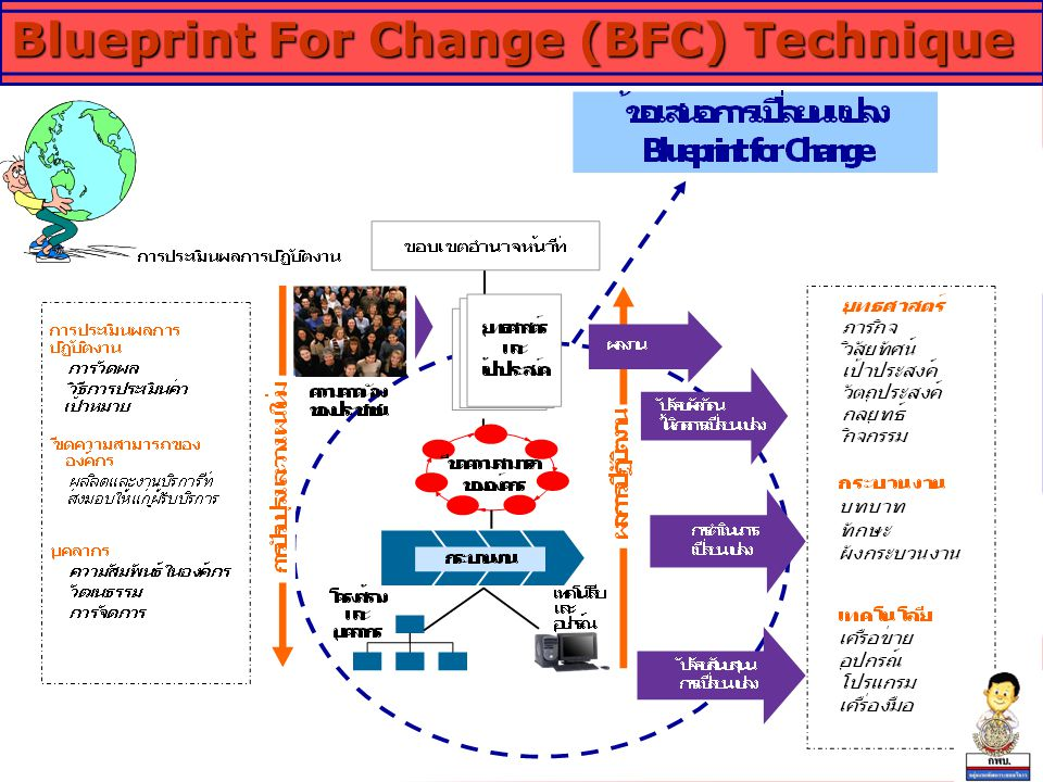 Blueprint For Change (BFC) Technique