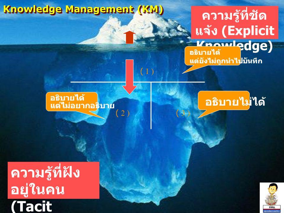Knowledge Management (KM) ความรู้ที่ชัด แจ้ง (Explicit Knowledge) ความรู้ที่ฝัง อยู่ในคน (Tacit Knowledge) ( 1 ) ( 2 )( 3 ) อธิบายได้ แต่ยังไม่ถูกนำไปบันทึก อธิบายได้ แต่ไม่อยากอธิบาย อธิบายไม่ได้