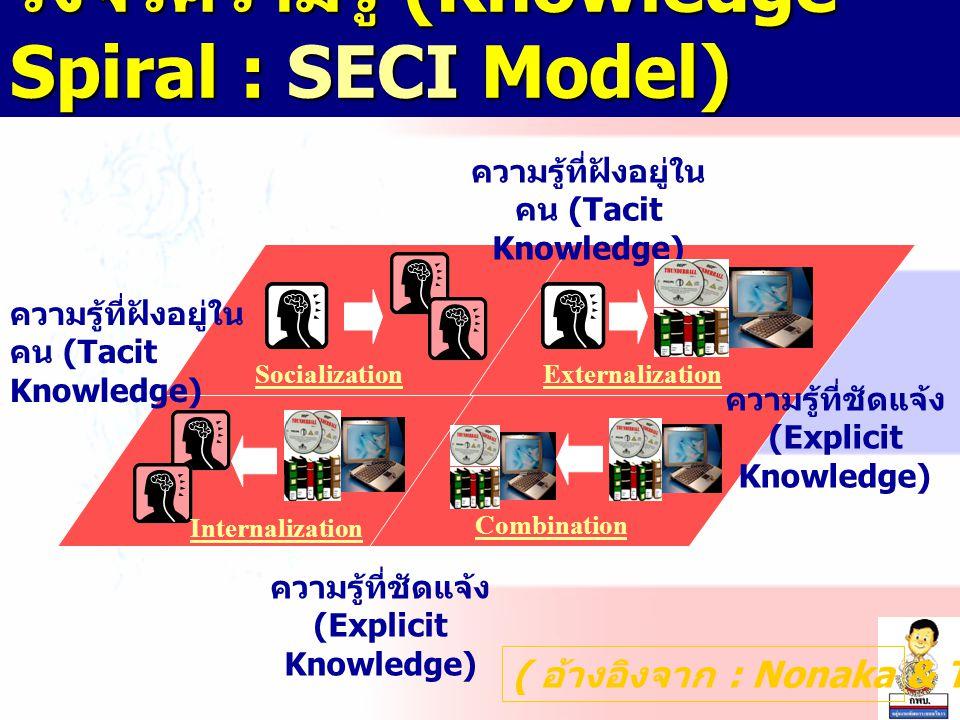 วงจรความรู้ (Knowledge Spiral : SECI Model) ( อ้างอิงจาก : Nonaka & Takeuchi ) SocializationExternalization Internalization Combination ความรู้ที่ชัดแจ้ง (Explicit Knowledge) ความรู้ที่ชัดแจ้ง (Explicit Knowledge) ความรู้ที่ฝังอยู่ใน คน (Tacit Knowledge)