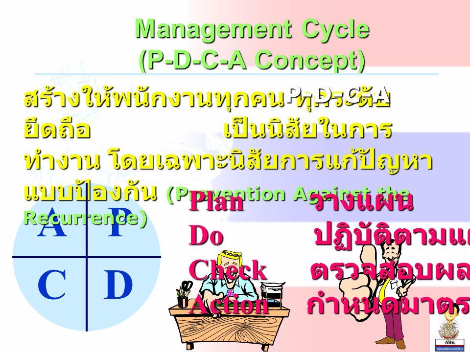 P DC A Management Cycle (P-D-C-A Concept) สร้างให้พนักงานทุกคน ทุกระดับ ยึดถือ เป็นนิสัยในการ ทำงาน โดยเฉพาะนิสัยการแก้ปัญหา แบบป้องกัน (Prevention Against the Recurrence) สร้างให้พนักงานทุกคน ทุกระดับ ยึดถือ เป็นนิสัยในการ ทำงาน โดยเฉพาะนิสัยการแก้ปัญหา แบบป้องกัน (Prevention Against the Recurrence) Plan วางแผน Do ปฏิบัติตามแผน Check ตรวจสอบผล Action กำหนดมาตรฐาน P-D-C-A