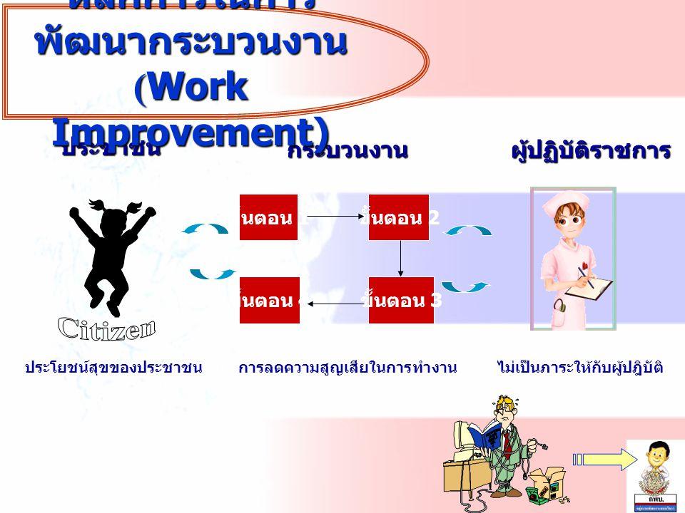ไม่เป็นภาระให้กับผู้ปฎิบัติ ประชาชน ประโยชน์สุขของประชาชน ขั้นตอน 1 ขั้นตอน 2 ขั้นตอน 3 ขั้นตอน 4 การลดความสูญเสียในการทำงาน กระบวนงาน ผู้ปฏิบัติราชการ หลักการในการ พัฒนากระบวนงาน (Work Improvement)