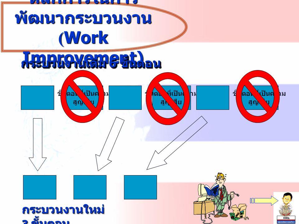 หลักการในการ พัฒนากระบวนงาน (Work Improvement) ขั้นตอนที่เป็นความ สูญเสีย ขั้นตอนที่เป็นความ สูญเสีย ขั้นตอนที่เป็นความ สูญเสีย กระบวนงานเดิม 6 ขั้นตอ