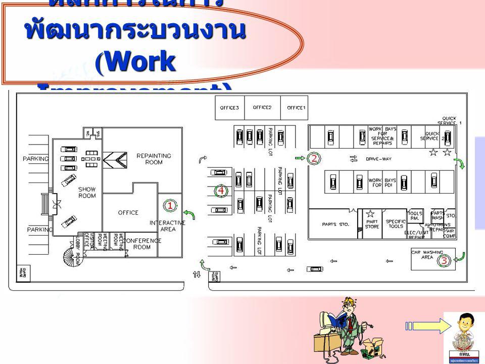 Activity Operation Transport Delay Inspection Storage Flow Diagram & Process Chart Technique