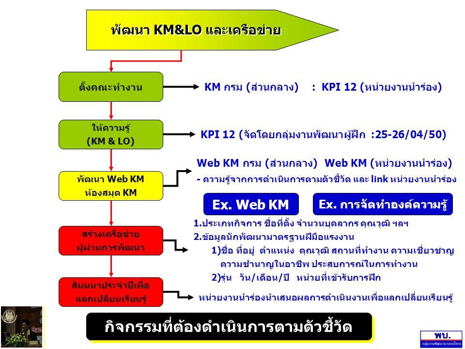 พัฒนา KM&LO และเครือข่าย ตั้งคณะทำงาน ให้ความรู้ (KM & LO) สร้างเครือข่าย ผู้ผ่านการพัฒนา พัฒนา Web KM ห้องสมุด KM สัมมนาประจำปีเพื่อ แลกเปลี่ยนเรียนร