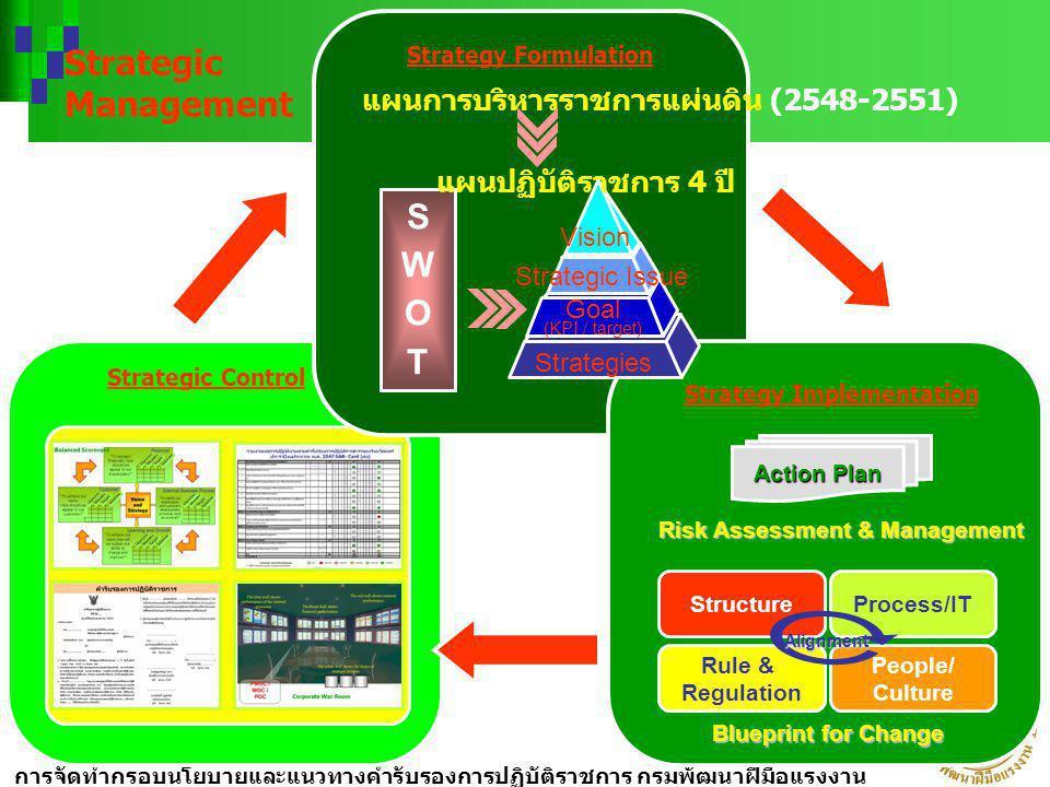 """การจัดทำกรอบนโยบายและแนวทางคำรับรองการปฏิบัติราชการ กรมพัฒนาฝีมือแรงงาน ประจำปีงบประมาณ พ. ศ. 2549 """"4 พฤศจิกายน 2548"""" Strategy Formulation Strategy Im"""