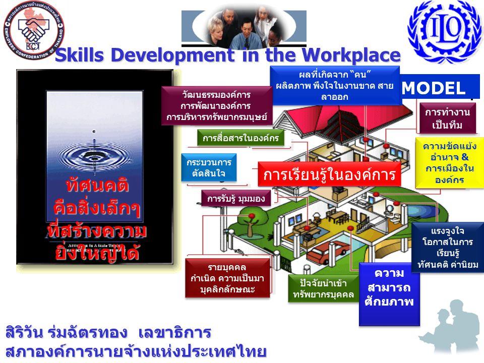 สิริวัน ร่มฉัตรทอง เลขาธิการ สภาองค์การนายจ้างแห่งประเทศไทย Skills Development in the Workplace ทัศนคติคือสิ่งเล็กๆ ที่สร้างความ ยิ่งใหญ่ได้ Learning