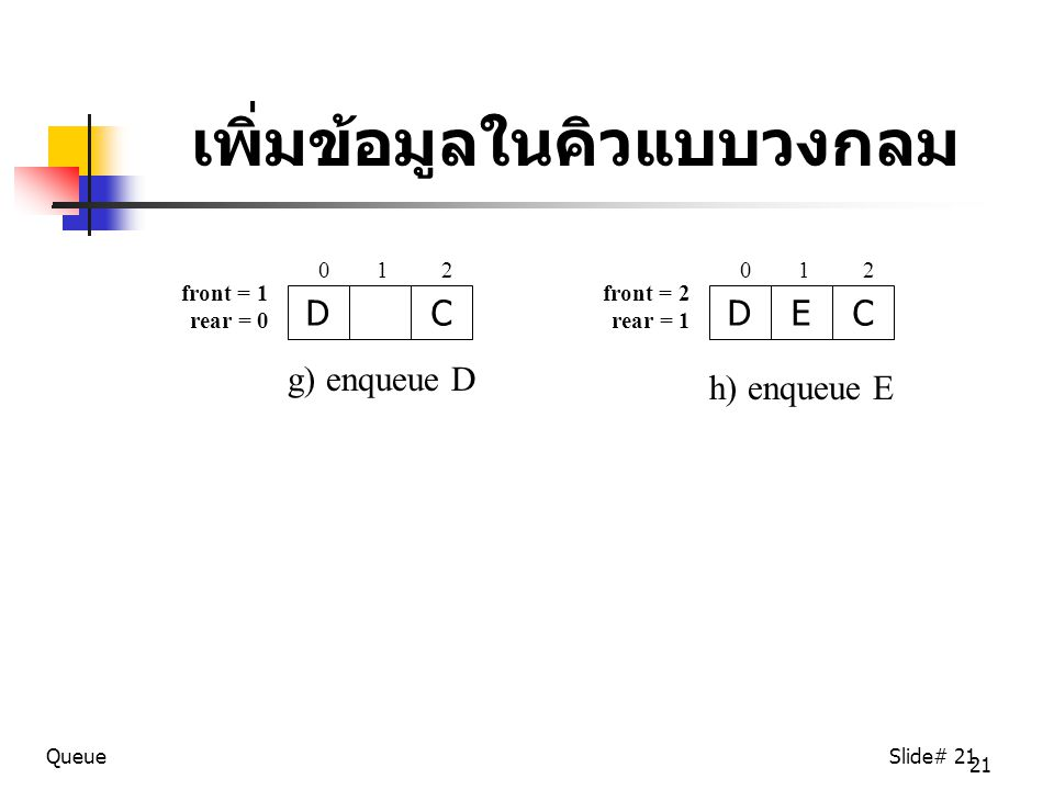 21 QueueSlide# 21 เพิ่มข้อมูลในคิวแบบวงกลม DEC h) enqueue E 0 1 2 front = 2 rear = 1 DC g) enqueue D 0 1 2 front = 1 rear = 0