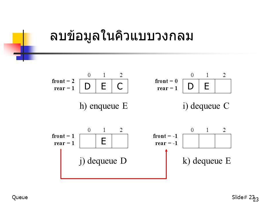 23 QueueSlide# 23 ลบข้อมูลในคิวแบบวงกลม DEC h) enqueue E 0 1 2 front = 2 rear = 1 DE i) dequeue C 0 1 2 front = 0 rear = 1 E j) dequeue D 0 1 2 front = 1 rear = 1 k) dequeue E 0 1 2 front = -1 rear = -1