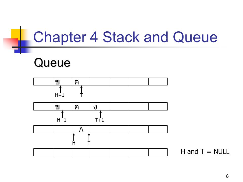 6 Chapter 4 Stack and Queue Queue ขค H+1T ขคง T+1 A HT H and T = NULL