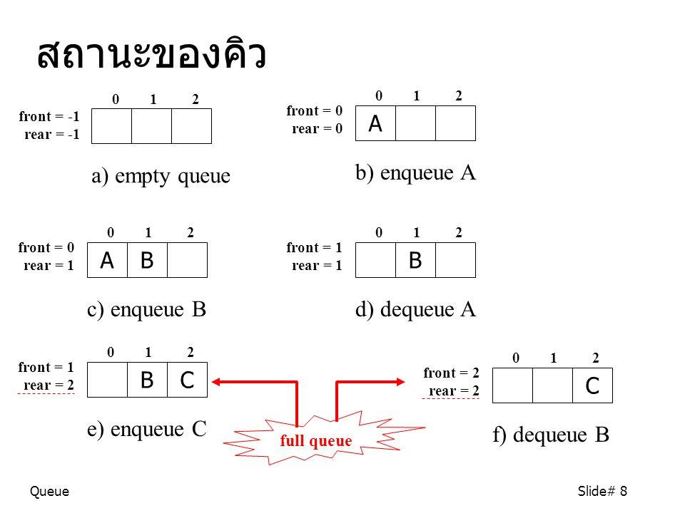 QueueSlide# 8 a) empty queue 0 1 2 front = -1 rear = -1 สถานะของคิว A b) enqueue A 0 1 2 front = 0 rear = 0 AB c) enqueue B 0 1 2 front = 0 rear = 1 B d) dequeue A 0 1 2 front = 1 rear = 1 BC e) enqueue C 0 1 2 front = 1 rear = 2 full queue C f) dequeue B 0 1 2 front = 2 rear = 2