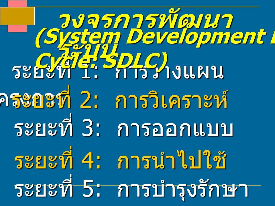 วงจรการพัฒนา ระบบ ระยะที่ 1: การวางแผน โครงการ ระยะที่ 2: การวิเคราะห์ ระยะที่ 3: การออกแบบ ระยะที่ 4: การนำไปใช้ ระยะที่ 5: การบำรุงรักษา (System Dev