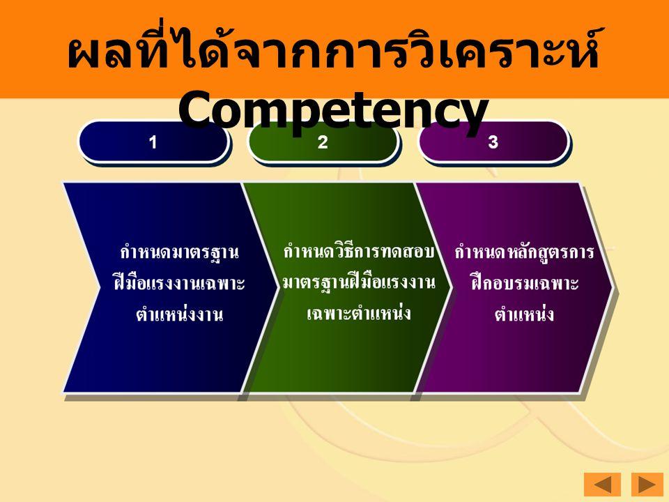 ผลที่ได้จากการวิเคราะห์ Competency