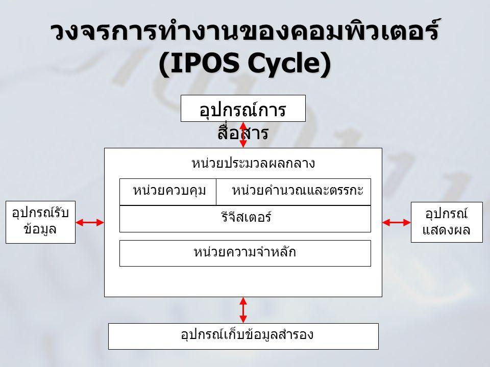 หน่วยประมวลผลกลาง หน่วยควบคุม หน่วยคำนวณและตรรกะ รีจีสเตอร์ หน่วยความจำหลัก วงจรการทำงานของคอมพิวเตอร์ (IPOS Cycle) อุปกรณ์การ สื่อสาร อุปกรณ์เก็บข้อม