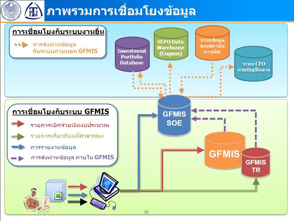 26 ภาพรวมการเชื่อมโยงข้อมูล GFMIS SOE SEPO Data Warehouse(Cognos) Investment Portfolio Database GFMIS TR ระบบข้อมูล ของสถาบัน การเงิน การส่งผ่านข้อมูล