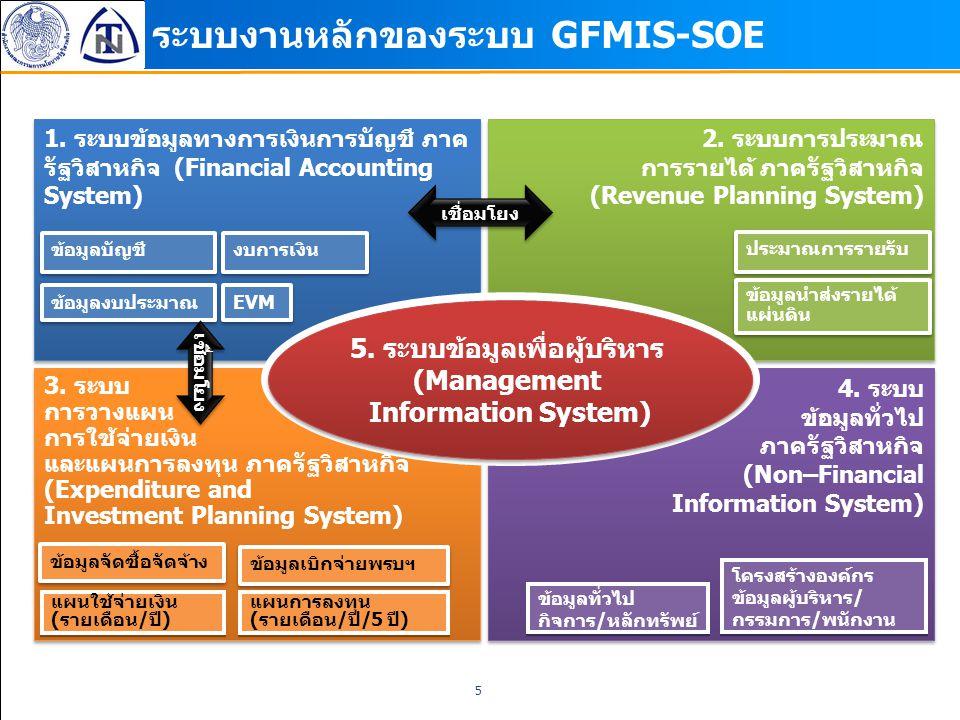 5 ระบบงานหลักของระบบ GFMIS-SOE 3. ระบบ การวางแผน การใช้จ่ายเงิน และแผนการลงทุน ภาครัฐวิสาหกิจ (Expenditure and Investment Planning System) 3. ระบบ การ