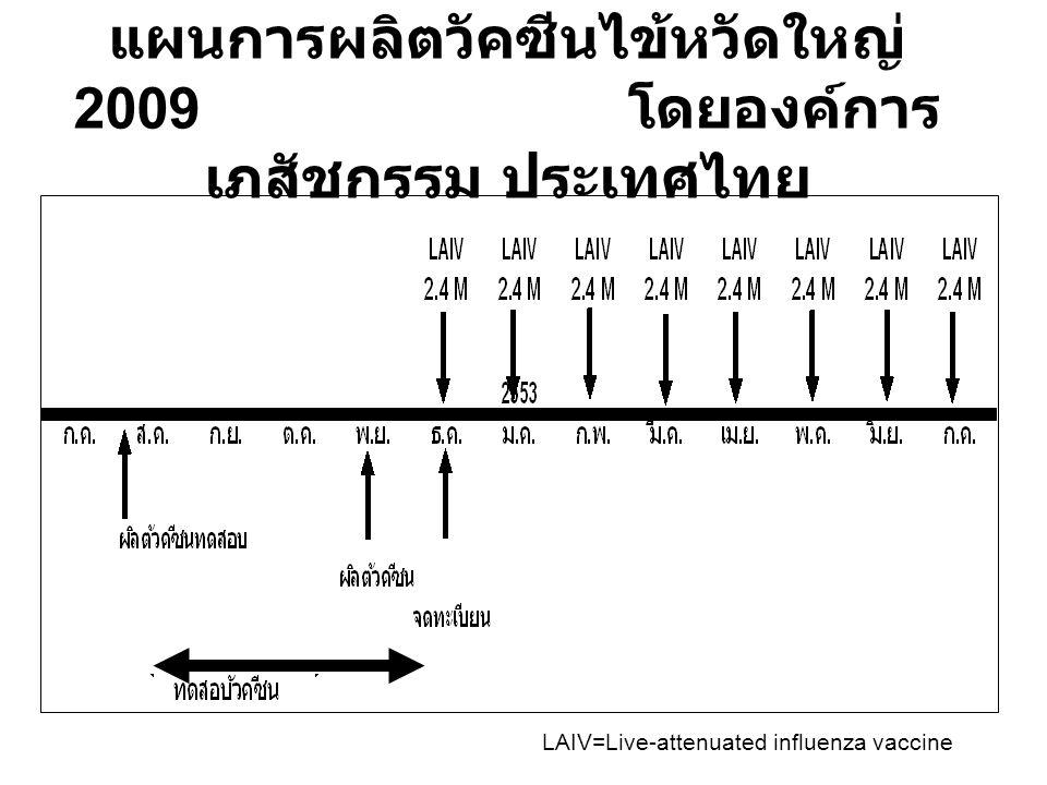 แผนการผลิตวัคซีนไข้หวัดใหญ่ 2009 โดยองค์การ เภสัชกรรม ประเทศไทย LAIV=Live-attenuated influenza vaccine