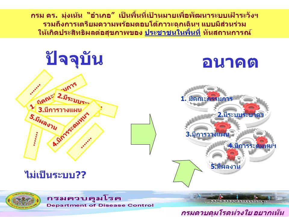 """กรมควบคุมโรคห่วงใย อยากเห็น คนไทยสุขภาพดี 66 นิยาม """"อำเภอควบคุมโรคเข้มแข็งแบบยั่งยืน"""" หมายถึง อำเภอที่มีระบบและกลไกการบริหารจัดการ การเฝ้าระวัง ป้องกั"""
