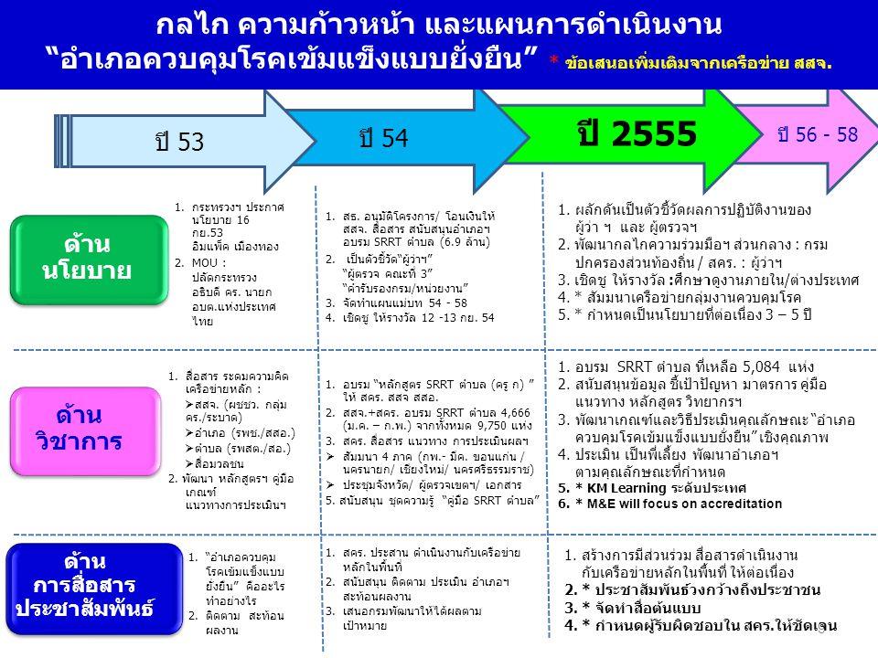 9 ปี 2555 ด้าน นโยบาย ด้าน วิชาการ ด้าน การสื่อสาร ประชาสัมพันธ์ 1.กระทรวงฯ ประกาศ นโยบาย 16 กย.53 อิมแพ็ค เมืองทอง 2.MOU : ปลัดกระทรวง อธิบดี คร.