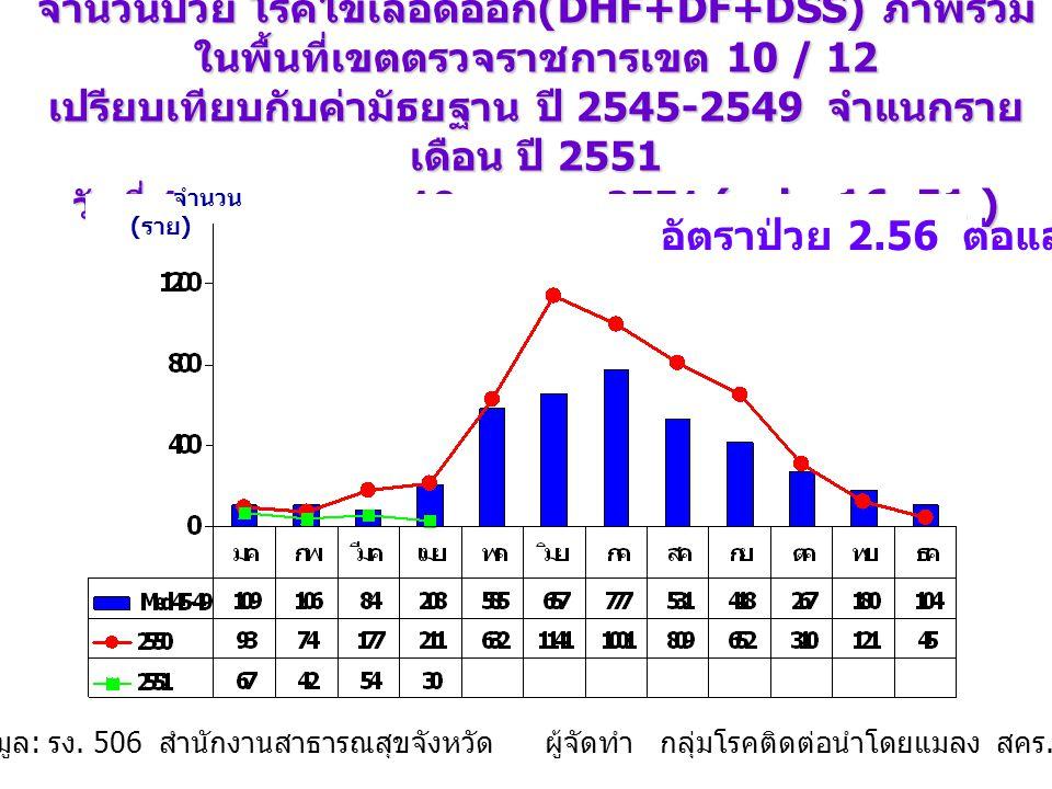 จำนวนป่วย โรคไข้เลือดออก (DHF+DF+DSS) จังหวัด ร้อยเอ็ด จำแนกรายเดือน ปี 2551 วันที่ 1 มกราคม - 19 เมษายน 2551 (wks.16_51) เปรียบเทียบกับค่ามัธยฐาน 5 ปี จำนวน ( ราย ) ที่มา : รายงาน E2 จากสำนักงานสาธารณสุข จังหวัดในเขตตรวจราชการเขต 10 และ 12 จัดทำโดย : กลุ่มโรคติดต่อนำโดยแมลง สคร.