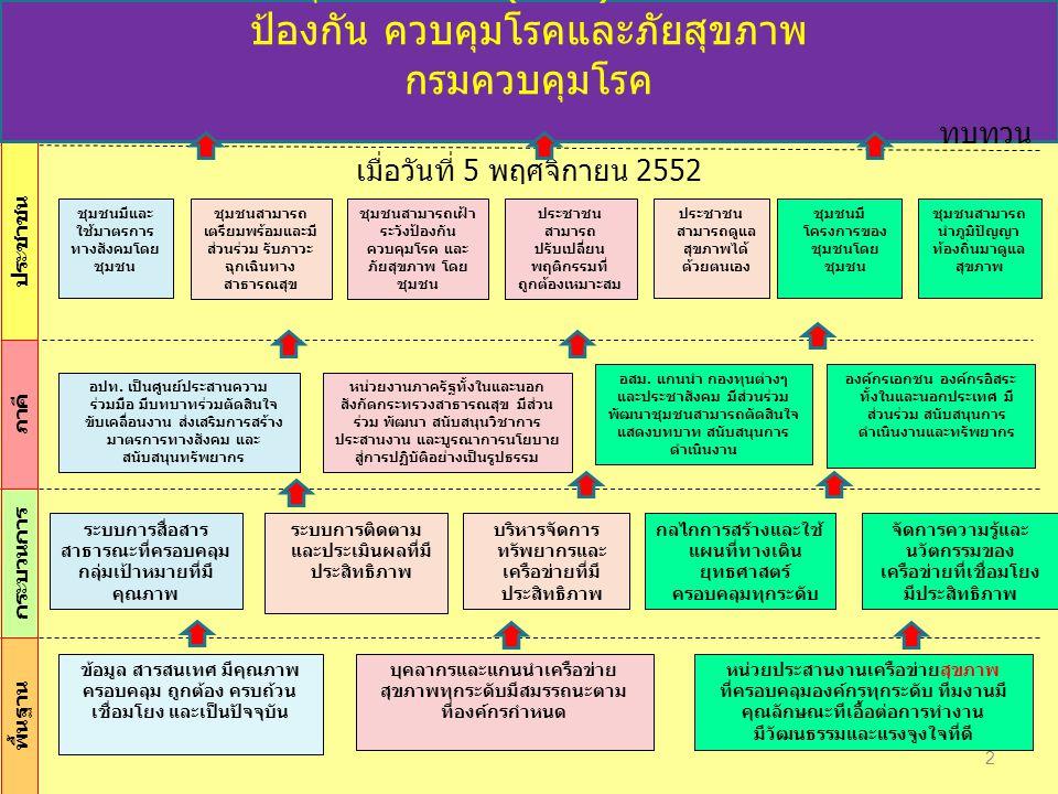 2 อปท. เป็นศูนย์ประสานความ ร่วมมือ มีบทบาทร่วมตัดสินใจ ขับเคลื่อนงาน ส่งเสริมการสร้าง มาตรการทางสังคม และ สนับสนุนทรัพยากร อสม. แกนนำ กองทุนต่างๆ และป