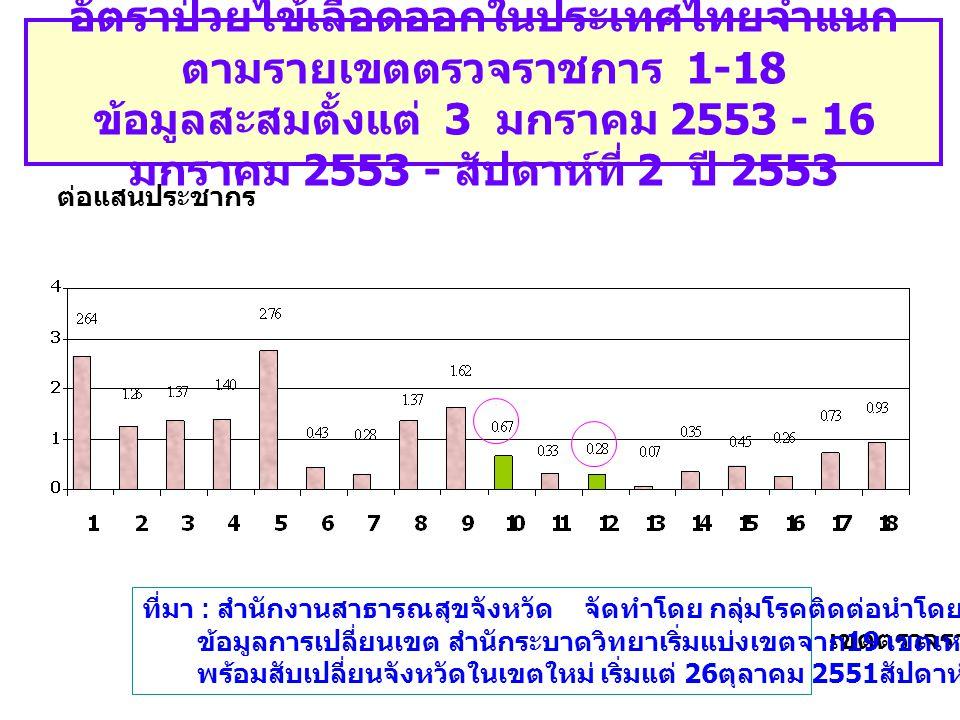 อัตราป่วยไข้เลือดออกในประเทศไทยจำแนก ตามรายเขตตรวจราชการ 1-18 ข้อมูลสะสมตั้งแต่ 3 มกราคม 2553 - 16 มกราคม 2553 - สัปดาห์ที่ 2 ปี 2553 เขตตรวจราชการ ต่