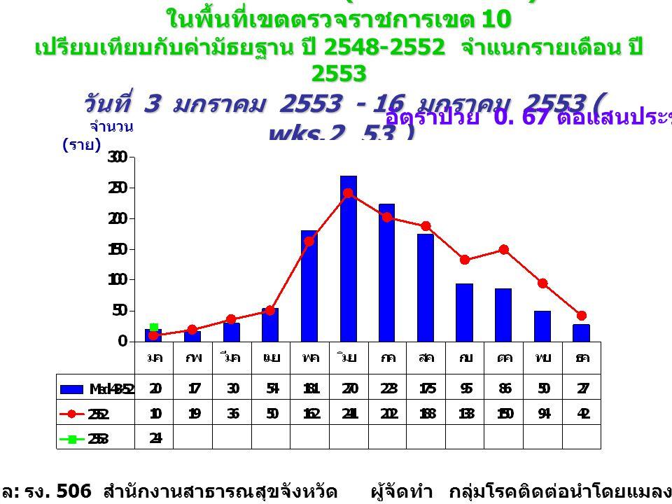 จำนวนป่วย โรคไข้เลือดออก (DHF+DF+DSS) ภาพรวม ในพื้นที่เขตตรวจราชการเขต 10 เปรียบเทียบกับค่ามัธยฐาน ปี 2548-2552 จำแนกรายเดือน ปี 2553 วันที่ 3 มกราคม