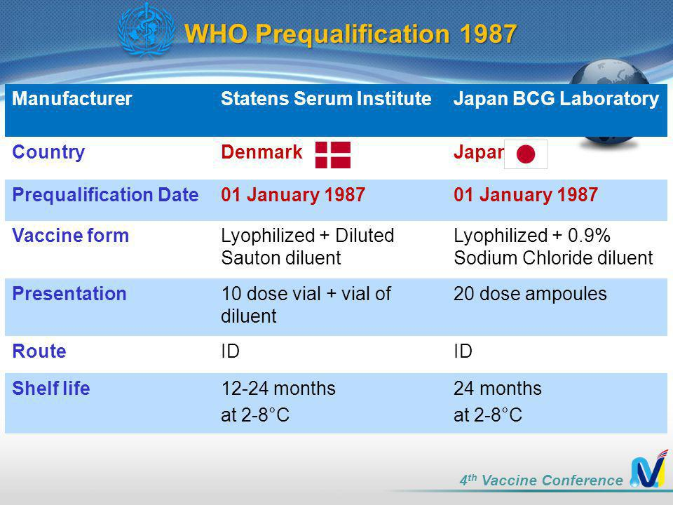 ManufacturerStatens Serum InstituteJapan BCG Laboratory CountryDenmarkJapan Prequalification Date01 January 1987 Vaccine formLyophilized + Diluted Sauton diluent Lyophilized + 0.9% Sodium Chloride diluent Presentation10 dose vial + vial of diluent 20 dose ampoules RouteID Shelf life12-24 months at 2-8°C 24 months at 2-8°C WHO Prequalification 1987