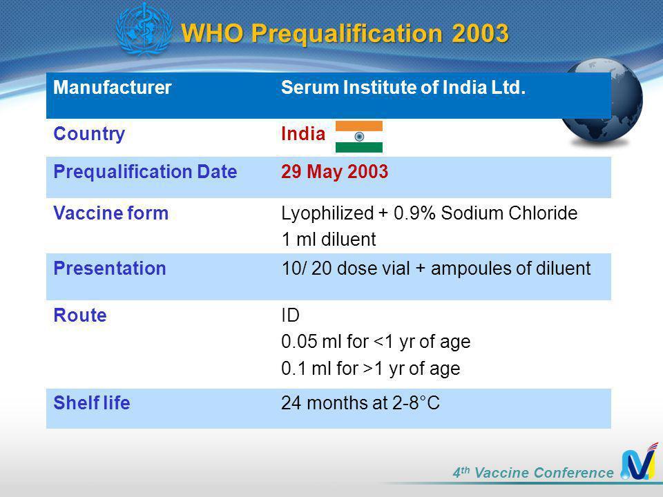 4 th Vaccine Conference ManufacturerSerum Institute of India Ltd.