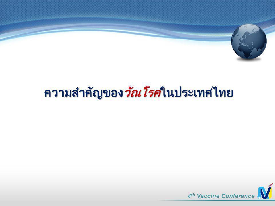 ความสำคัญของวัณโรคในประเทศไทย 4 th Vaccine Conference