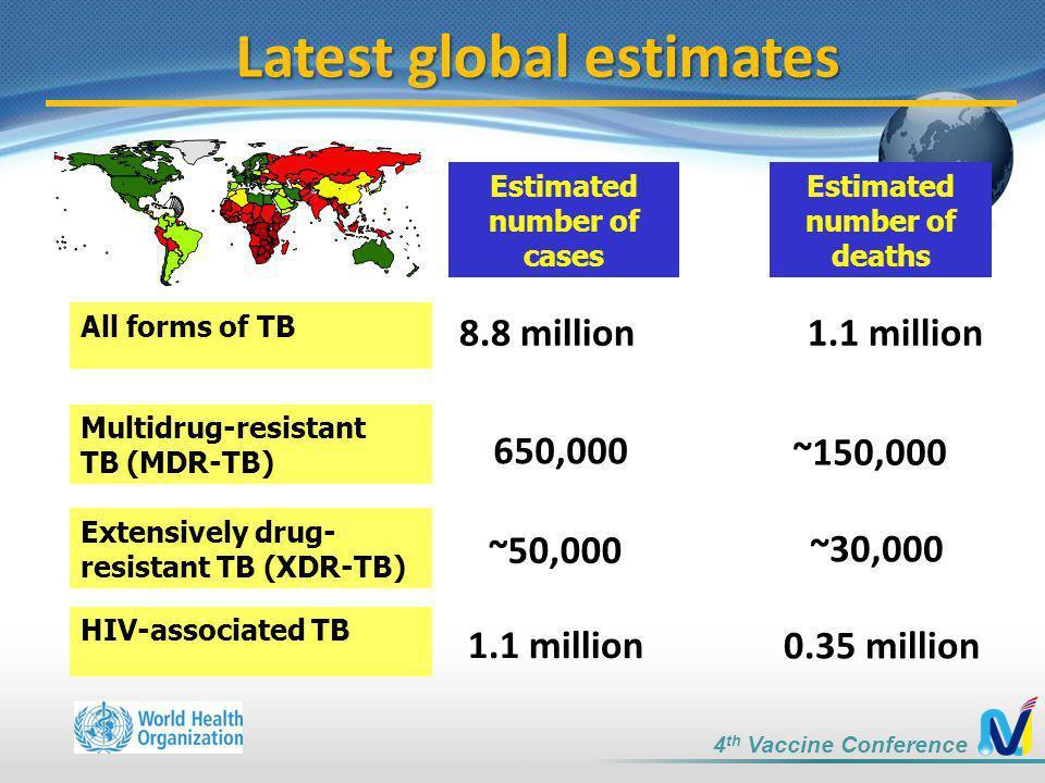 Estimated number of cases Estimated number of deaths 1.1 million8.8 million ~150,000 650,000 All forms of TB Multidrug-resistant TB (MDR-TB) Extensive