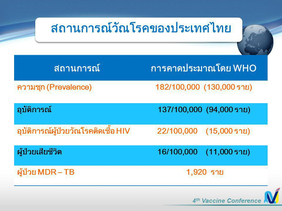 4 th Vaccine Conference สถานการณ์การคาดประมาณโดย WHO ความชุก (Prevalence)182/100,000 (130,000 ราย) อุบัติการณ์137/100,000 (94,000 ราย) อุบัติการณ์ผู้ป่วยวัณโรคติดเชื้อ HIV22/100,000 (15,000 ราย) ผู้ป่วยเสียชีวิต16/100,000 (11,000 ราย) ผู้ป่วย MDR – TB 1,920 ราย สถานการณ์วัณโรคของประเทศไทย