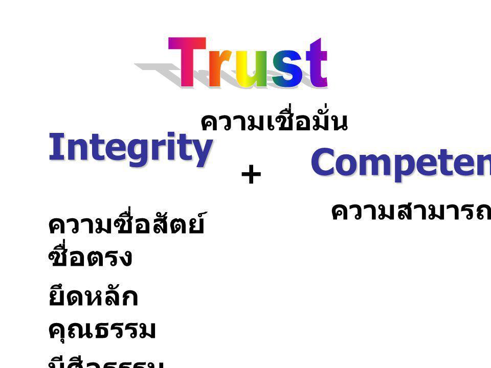 Integrity ความซื่อสัตย์ ซื่อตรง ยึดหลัก คุณธรรม มีศีลธรรม จรรยา Competency ความสามารถ + ความเชื่อมั่น