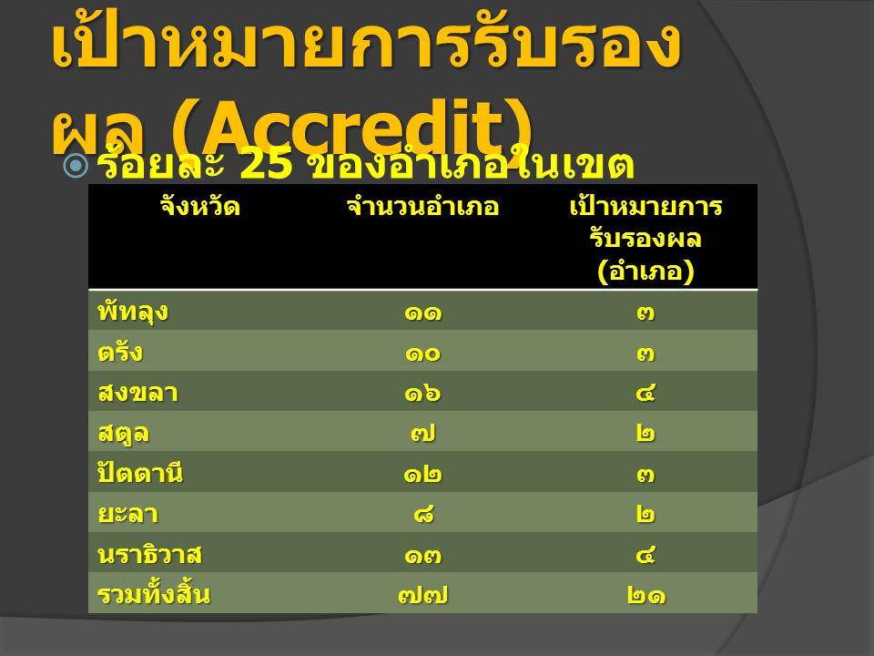 เป้าหมายการรับรองผล (Accredit)  ร้อยละ 25 ของอำเภอในเขต รับผิดชอบ จังหวัดจำนวนอำเภอ เป้าหมายการ รับรองผล ( อำเภอ ) พัทลุง๑๑๓ ตรัง๑๐๓ สงขลา๑๖๔ สตูล๗๒