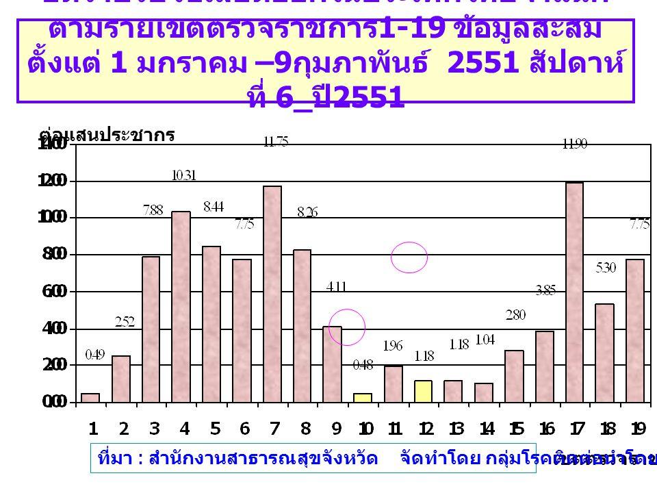 อัตราป่วยไข้เลือดออกในประเทศไทยจำแนก ตามรายเขตตรวจราชการ 1-19 ข้อมูลสะสม ตั้งแต่ 1 มกราคม –9 กุมภาพันธ์ 2551 สัปดาห์ ที่ 6_ ปี 2551 เขตตรวจราชการ ต่อแสนประชากร ที่มา : สำนักงานสาธารณสุขจังหวัด จัดทำโดย กลุ่มโรคติดต่อนำโดยแมลง สคร.6 ขก