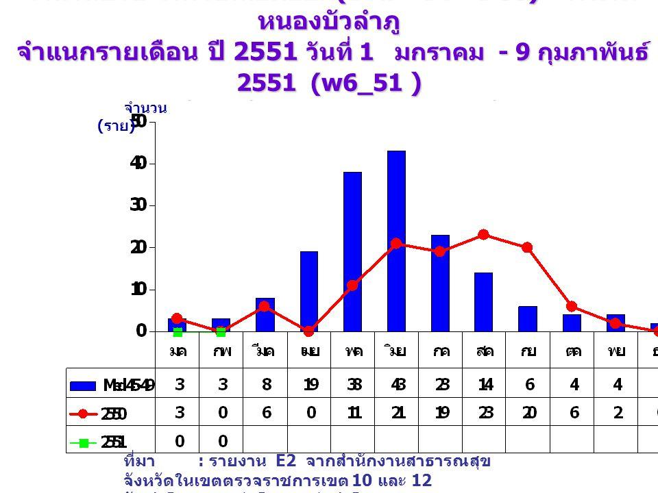 จำนวนป่วย โรคไข้เลือดออก (DHF+DF+DSS) จังหวัด หนองบัวลำภู จำแนกรายเดือน ปี 2551 วันที่ 1 มกราคม - 9 กุมภาพันธ์ 2551 (w6_51 ) เปรียบเทียบกับค่ามัธยฐาน 5 ปี จำนวน ( ราย ) ที่มา : รายงาน E2 จากสำนักงานสาธารณสุข จังหวัดในเขตตรวจราชการเขต 10 และ 12 จัดทำโดย : กลุ่มโรคติดต่อนำโดยแมลง สคร.