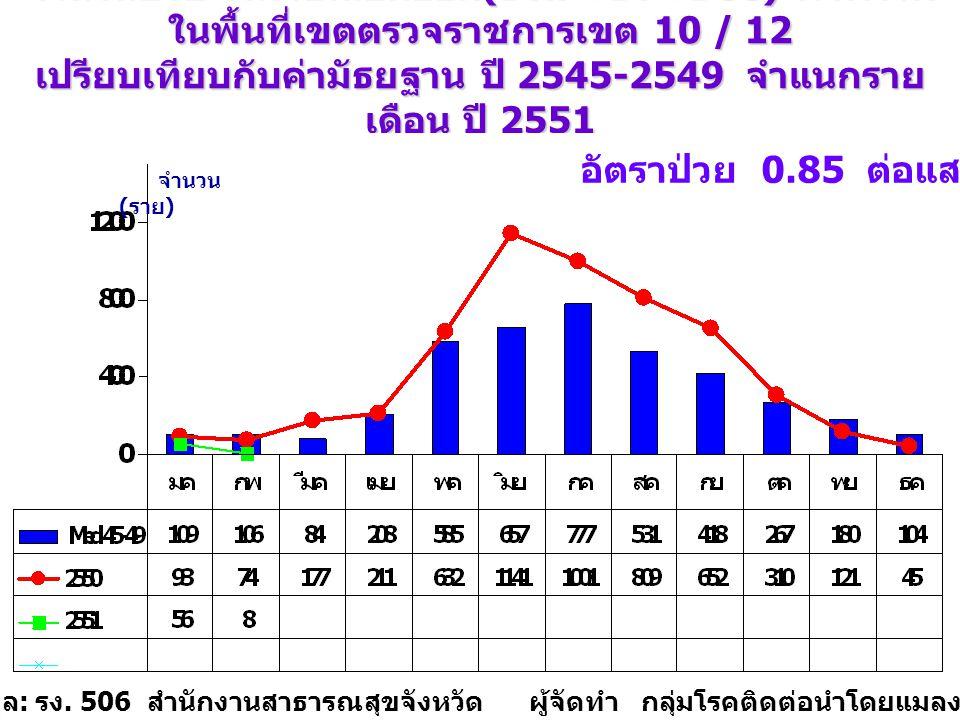 จำนวนป่วย โรคไข้เลือดออก (DHF+DF+DSS) ภาพรวม ในพื้นที่เขตตรวจราชการเขต 10 / 12 เปรียบเทียบกับค่ามัธยฐาน ปี 2545-2549 จำแนกราย เดือน ปี 2551 วันที่ 1 มกราคม - 9 กุมภาพันธ์ 2551 จำนวน ( ราย ) แหล่งข้อมูล : รง.