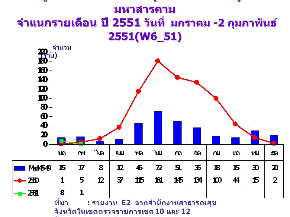 จำนวนผู้ป่วย โรคไข้เลือดออก (DHF+DF+DSS) จังหวัด มหาสารคาม จำแนกรายเดือน ปี 2551 วันที่ มกราคม -2 กุมภาพันธ์ 2551(W6_51) เปรียบเทียบกับค่ามัธยฐาน 5 ปี จำนวน ( ราย ) ที่มา : รายงาน E2 จากสำนักงานสาธารณสุข จังหวัดในเขตตรวจราชการเขต 10 และ 12 จัดทำโดย : กลุ่มโรคติดต่อนำโดยแมลง สคร.