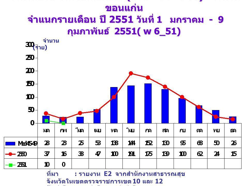 จำนวนป่วย โรคไข้เลือดออก (DHF+DF+DSS) จังหวัด ขอนแก่น จำแนกรายเดือน ปี 2551 วันที่ 1 มกราคม - 9 กุมภาพันธ์ 2551( w 6_51) เปรียบเทียบกับค่ามัธยฐาน 5 ปี จำนวน ( ราย ) ที่มา : รายงาน E2 จากสำนักงานสาธารณสุข จังหวัดในเขตตรวจราชการเขต 10 และ 12 จัดทำโดย : กลุ่มโรคติดต่อนำโดยแมลง สคร.