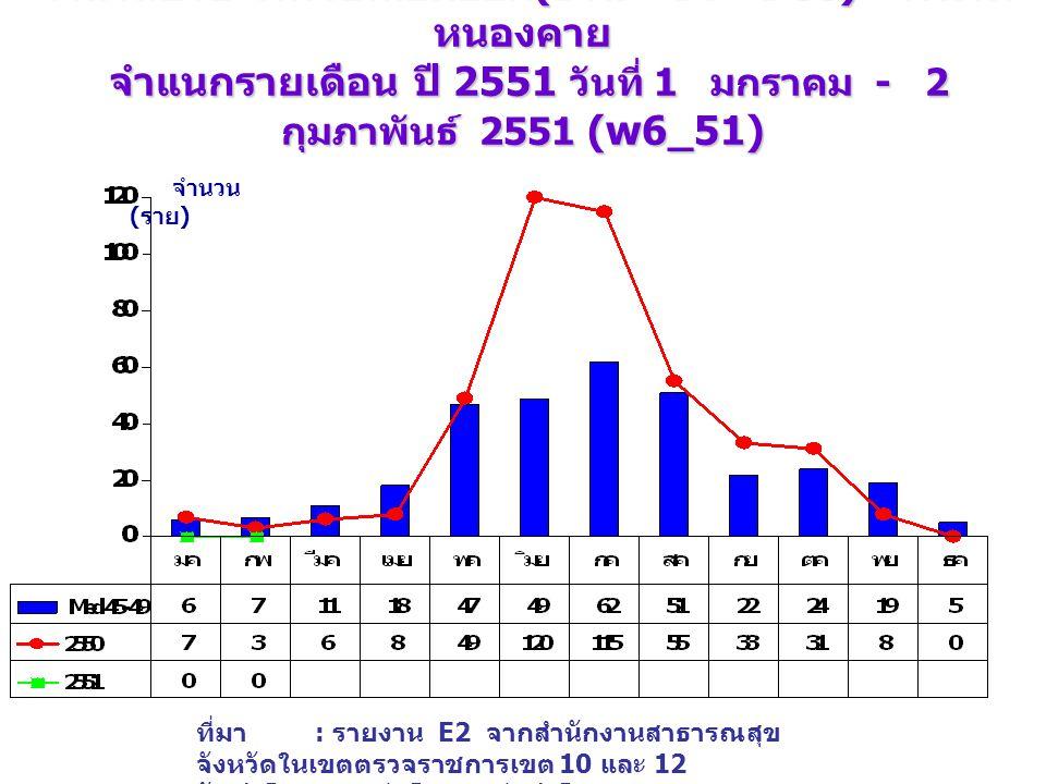 จำนวนป่วย โรคไข้เลือดออก (DHF+DF+DSS) จังหวัด หนองคาย จำแนกรายเดือน ปี 2551 วันที่ 1 มกราคม - 2 กุมภาพันธ์ 2551 (w6_51) เปรียบเทียบกับค่ามัธยฐาน 5 ปี จำนวน ( ราย ) ที่มา : รายงาน E2 จากสำนักงานสาธารณสุข จังหวัดในเขตตรวจราชการเขต 10 และ 12 จัดทำโดย : กลุ่มโรคติดต่อนำโดยแมลง สคร.
