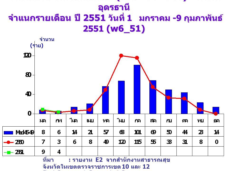 จำนวนป่วย โรคไข้เลือดออก (DHF+DF+DSS) จังหวัด อุดรธานี จำแนกรายเดือน ปี 2551 วันที่ 1 มกราคม -9 กุมภาพันธ์ 2551 (w6_51) เปรียบเทียบกับค่ามัธยฐาน 5 ปี จำนวน ( ราย ) ที่มา : รายงาน E2 จากสำนักงานสาธารณสุข จังหวัดในเขตตรวจราชการเขต 10 และ 12 จัดทำโดย : กลุ่มโรคติดต่อนำโดยแมลง สคร.