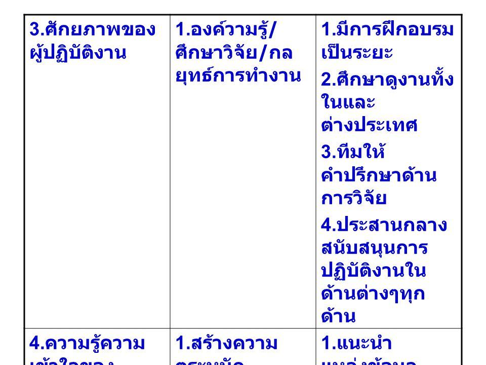 3.ศักยภาพของ ผู้ปฏิบัติงาน 1. องค์วามรู้ / ศึกษาวิจัย / กล ยุทธ์การทำงาน 1.