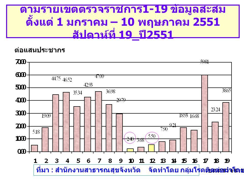 อัตราป่วยไข้เลือดออกในประเทศไทยจำแนก ตามรายเขตตรวจราชการ 1-19 ข้อมูลสะสม ตั้งแต่ 1 มกราคม – 10 พฤษภาคม 2551 สัปดาห์ที่ 19_ ปี 2551 เขตตรวจราชการ ต่อแส