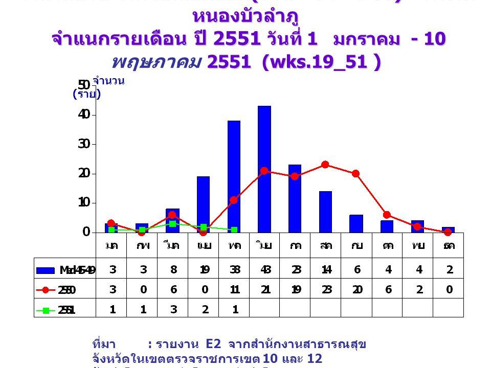จำนวนป่วย โรคไข้เลือดออก (DHF+DF+DSS) จังหวัด หนองบัวลำภู จำแนกรายเดือน ปี 2551 วันที่ 1 มกราคม - 10 2551 (wks.19_51 ) เปรียบเทียบกับค่ามัธยฐาน 5 ปี จำนวนป่วย โรคไข้เลือดออก (DHF+DF+DSS) จังหวัด หนองบัวลำภู จำแนกรายเดือน ปี 2551 วันที่ 1 มกราคม - 10 พฤษภาคม 2551 (wks.19_51 ) เปรียบเทียบกับค่ามัธยฐาน 5 ปี จำนวน ( ราย ) ที่มา : รายงาน E2 จากสำนักงานสาธารณสุข จังหวัดในเขตตรวจราชการเขต 10 และ 12 จัดทำโดย : กลุ่มโรคติดต่อนำโดยแมลง สคร.