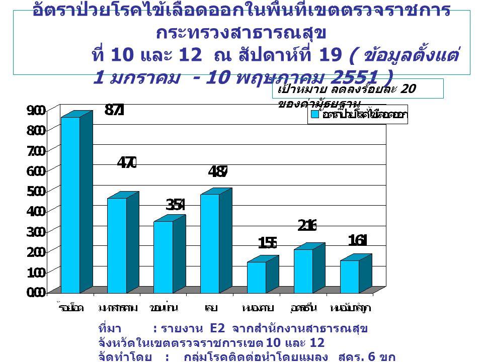 อัตราป่วยโรคไข้เลือดออกในพื้นที่เขตตรวจราชการ กระทรวงสาธารณสุข ที่ 10 และ 12 ณ สัปดาห์ที่ 19 ( ข้อมูลตั้งแต่ 1 มกราคม - 10 พฤษภาคม 2551 ) ที่มา : รายง