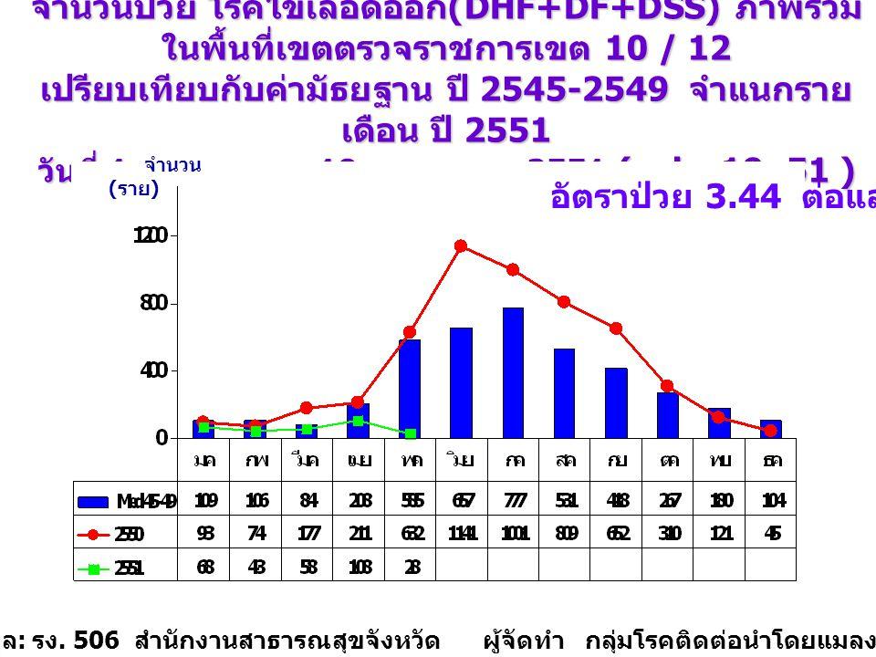 จำนวนป่วย โรคไข้เลือดออก (DHF+DF+DSS) ภาพรวม ในพื้นที่เขตตรวจราชการเขต 10 / 12 เปรียบเทียบกับค่ามัธยฐาน ปี 2545-2549 จำแนกราย เดือน ปี 2551 วันที่ 1 ม